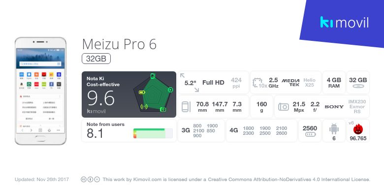 Meizu Pro 6: Price, specs and best deals