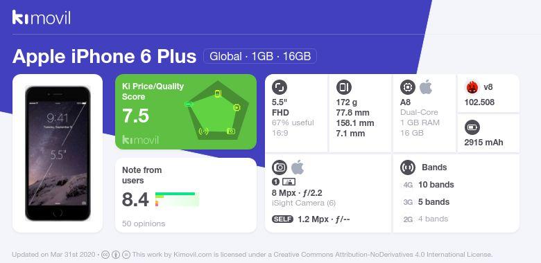 Apple iPhone 6 Plus: Цена, характеристики и где купить