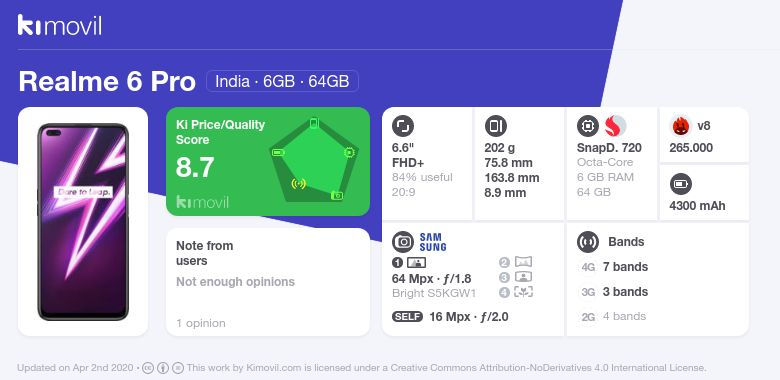 Realme 6 Pro: Цена, характеристики и где купить